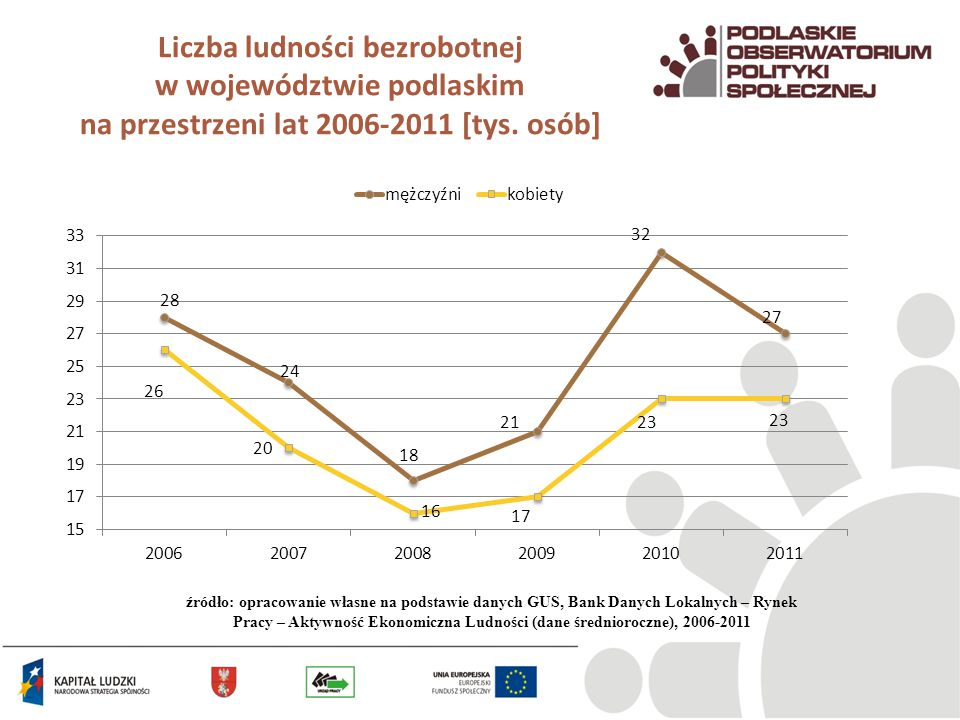 Liczba ludności bezrobotnej w województwie podlaskim na przestrzeni lat 2006-2011 [tys. osób]